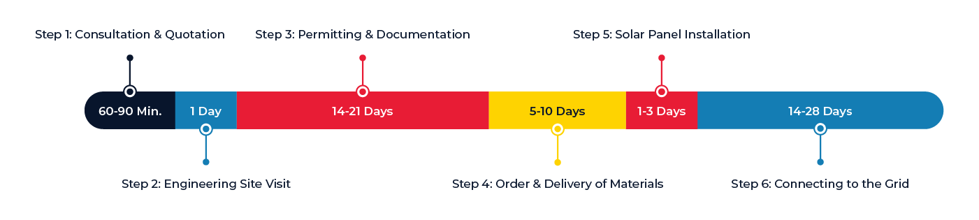 suntria_solar-timeline-gantt-chart_opt-2